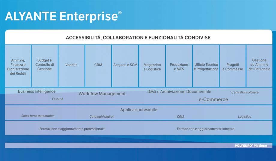 Funzionalità dell'ERP Alyante Enterprise