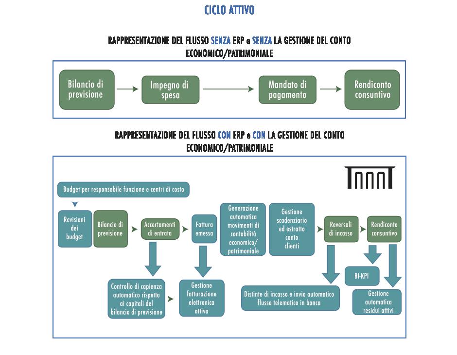 Agora - Software Gestionale per la Pubblica Amministrazione - Schema 4