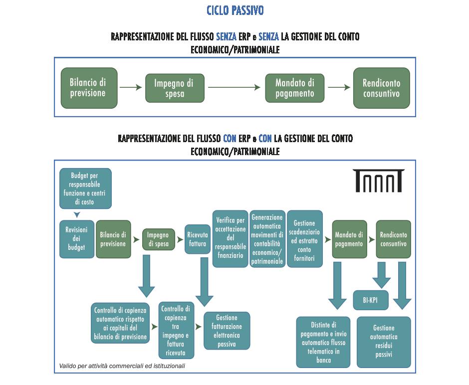 Agora - Software Gestionale per la Pubblica Amministrazione - Schema 3