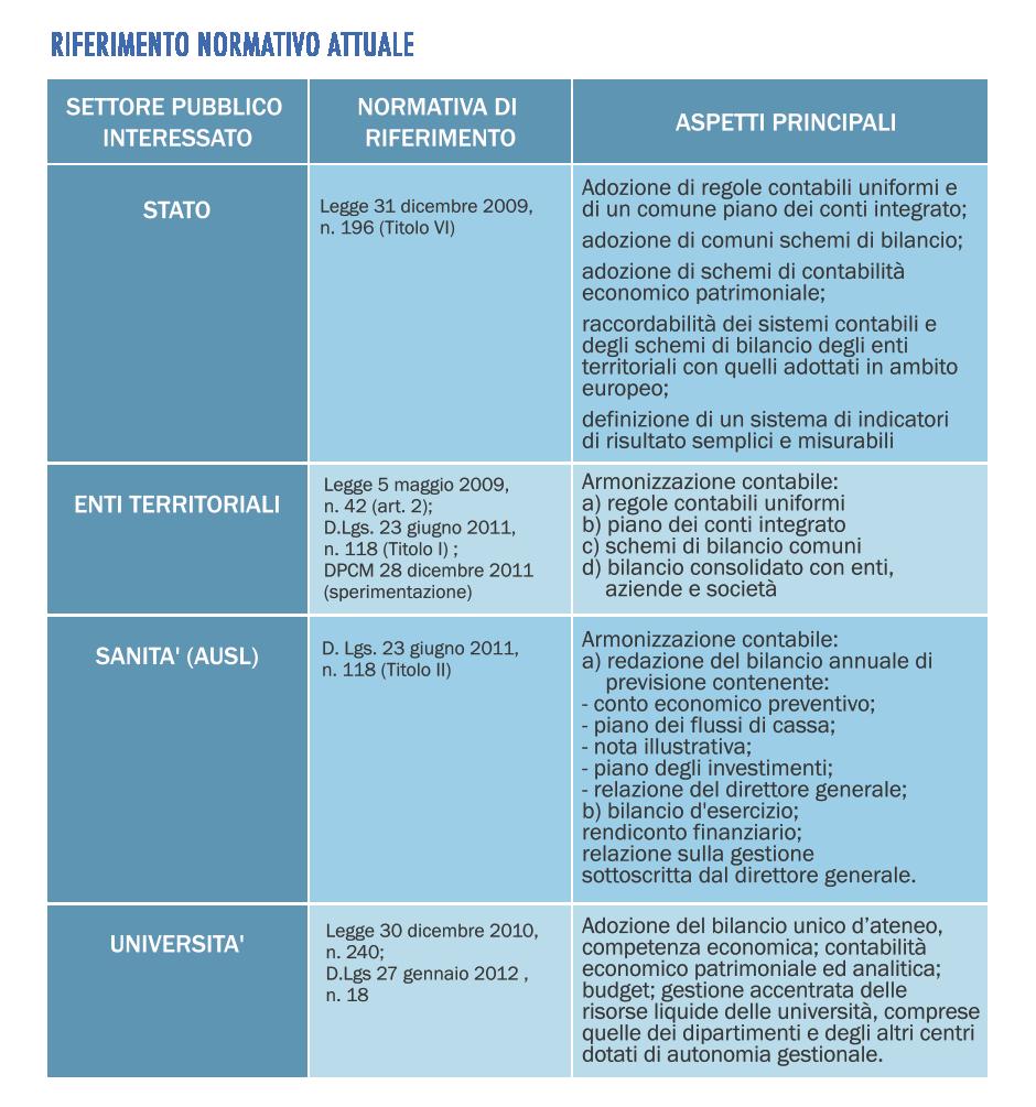 Agora - Software Gestionale per la Pubblica Amministrazione - Normativa