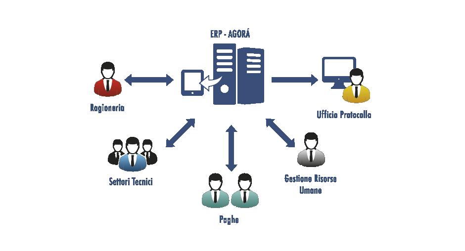 Agora - Software Gestionale per la Pubblica Amministrazione - Schema 2