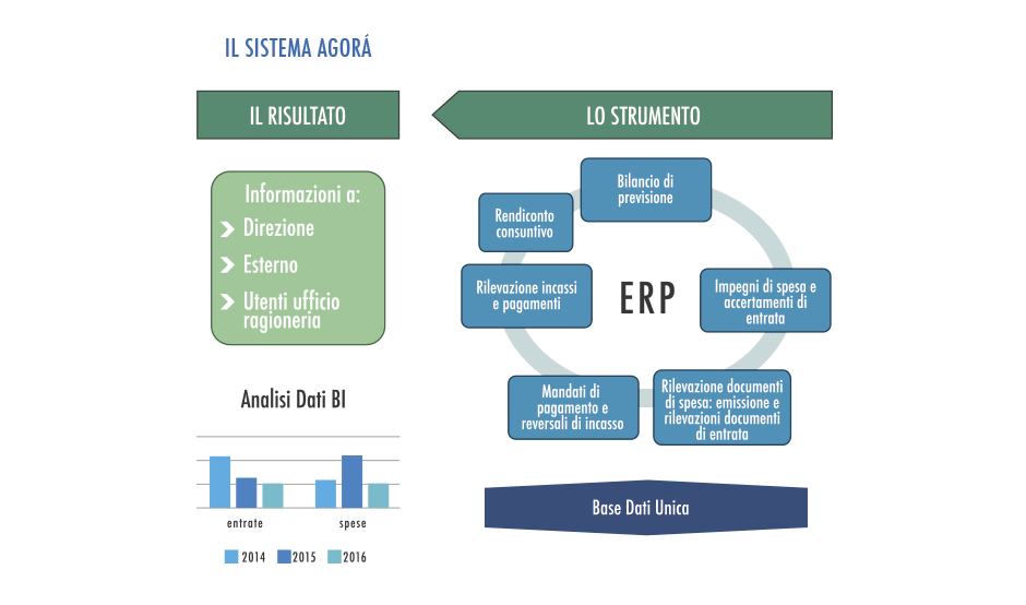 Agora - Software Gestionale per la Pubblica Amministrazione - Schema 1