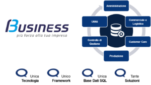 business cube unico framework