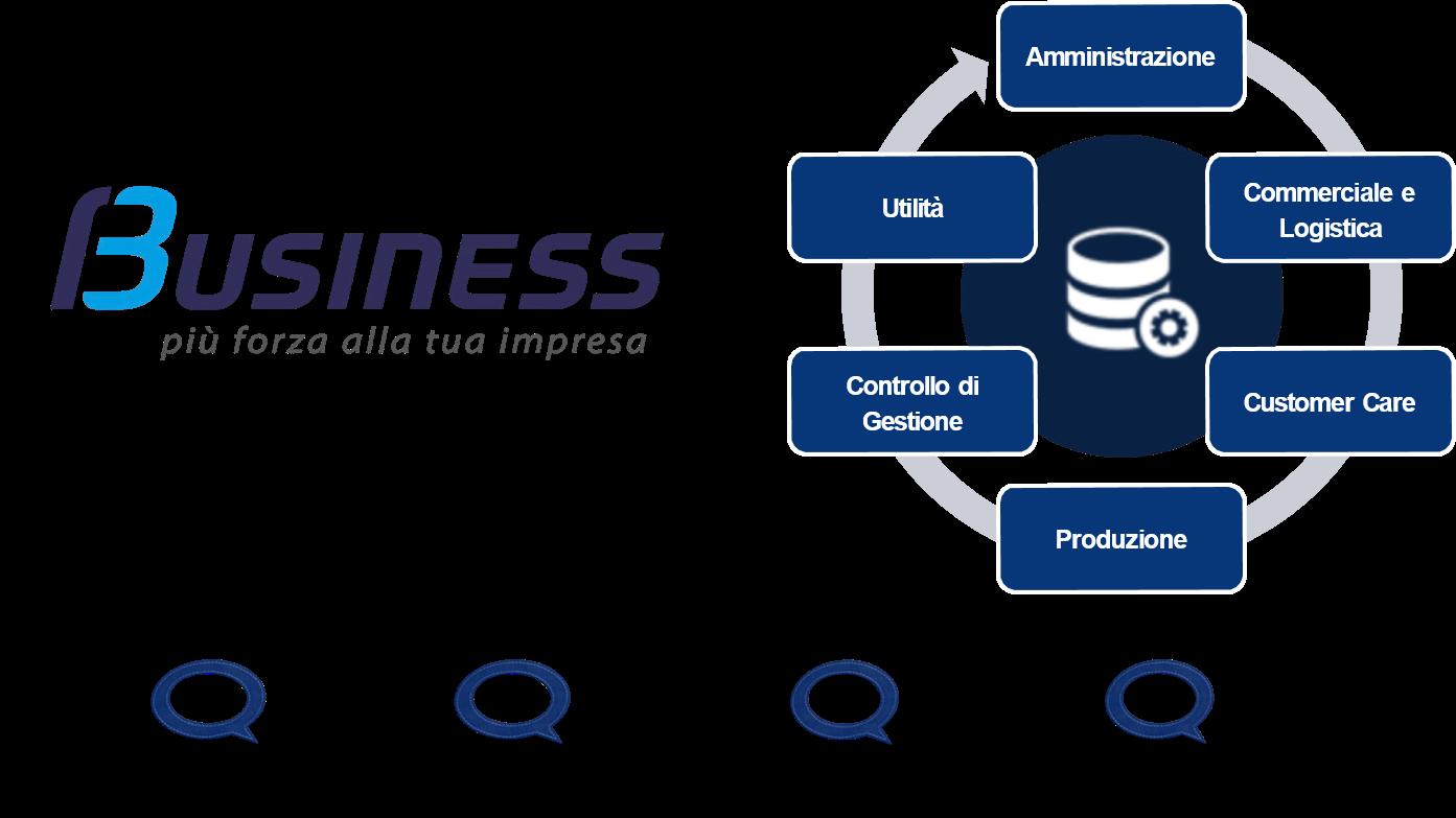business cube unico framework